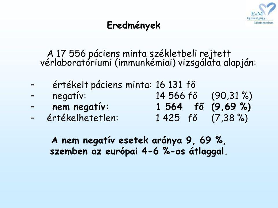 Eredmények A 17 556 páciens minta székletbeli rejtett vérlaboratóriumi (immunkémiai) vizsgálata alapján: – értékelt páciens minta: 16 131 fő – negatív: 14 566 fő (90,31 %) – nem negatív: 1 564 fő (9,69 %) –értékelhetetlen: 1 425 fő (7,38 %) A nem negatív esetek aránya 9, 69 %, szemben az európai 4-6 %-os átlaggal.