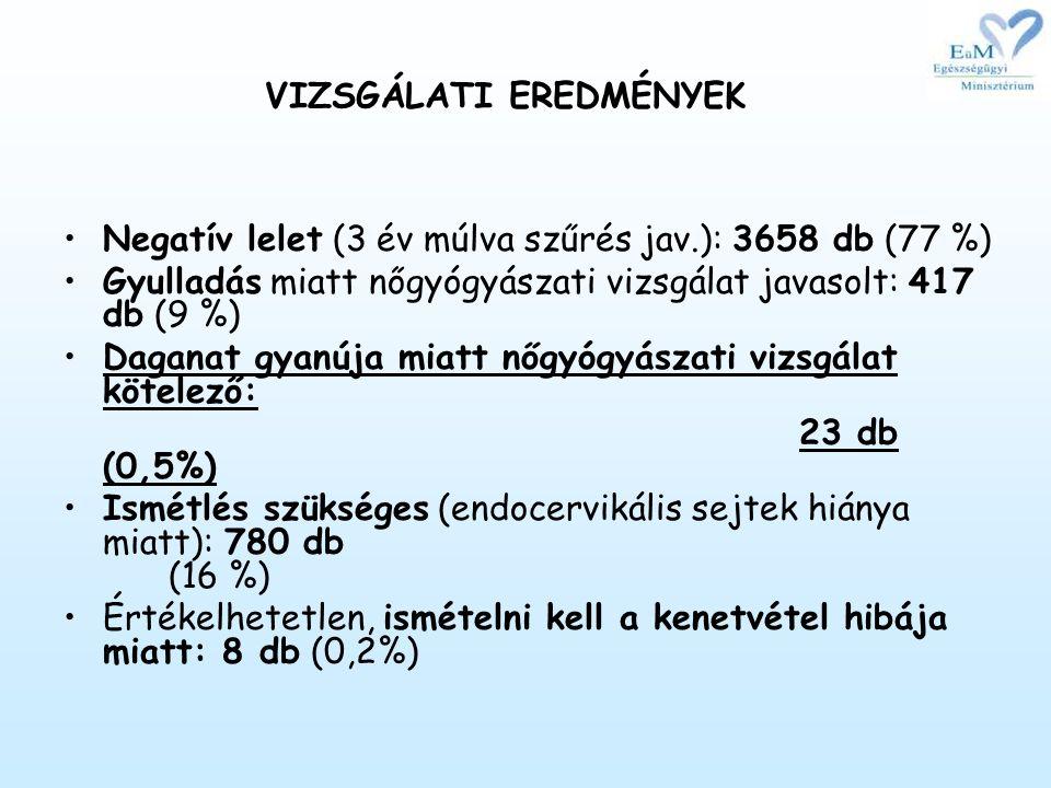 VIZSGÁLATI EREDMÉNYEK •Negatív lelet (3 év múlva szűrés jav.): 3658 db (77 %) •Gyulladás miatt nőgyógyászati vizsgálat javasolt: 417 db (9 %) •Daganat gyanúja miatt nőgyógyászati vizsgálat kötelező: 23 db (0,5%) •Ismétlés szükséges (endocervikális sejtek hiánya miatt): 780 db (16 %) •Értékelhetetlen, ismételni kell a kenetvétel hibája miatt: 8 db (0,2%)