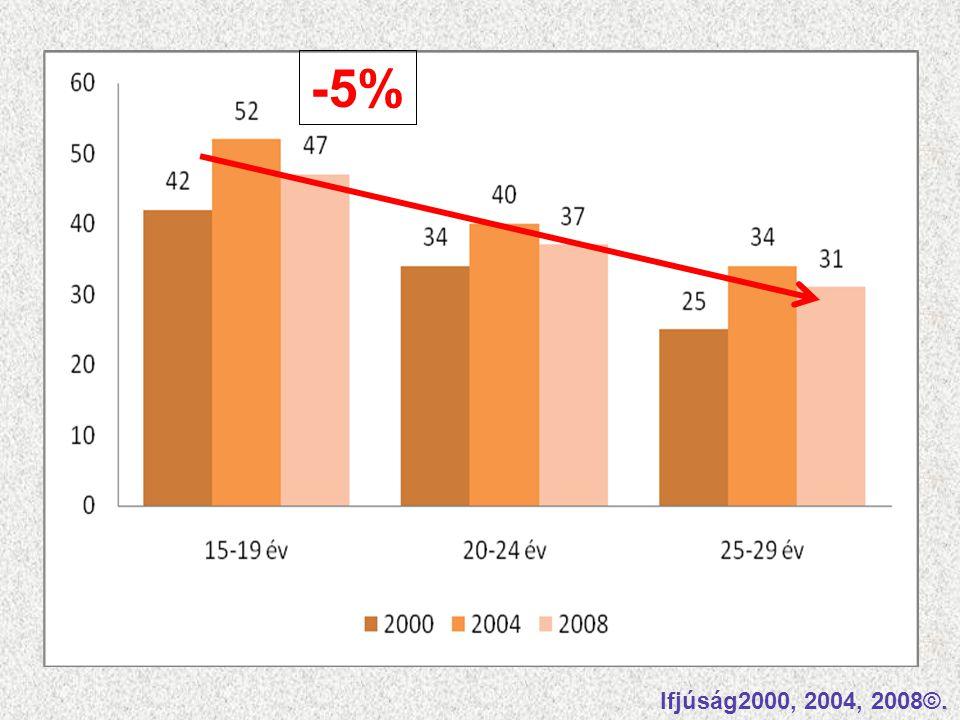 Ifjúság2000, 2004, 2008©. -5%