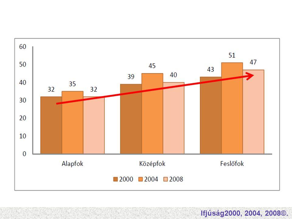 Ifjúság2000, 2004, 2008©.