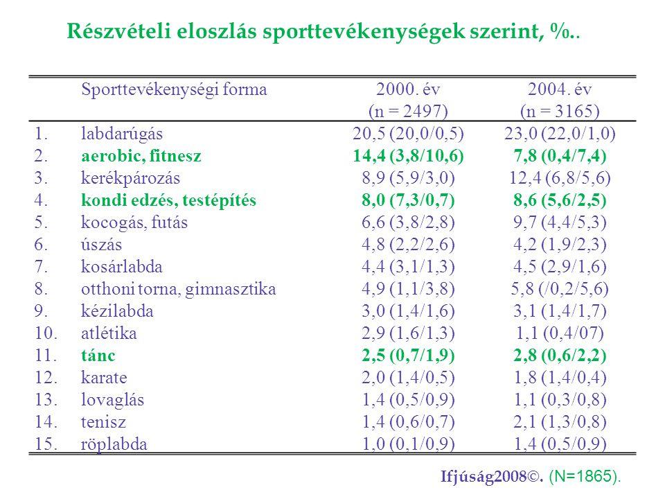 Sporttevékenységi forma2000. év (n = 2497) 2004. év (n = 3165) 1.labdarúgás20,5 (20,0/0,5)23,0 (22,0/1,0) 2.aerobic, fitnesz14,4 (3,8/10,6)7,8 (0,4/7,