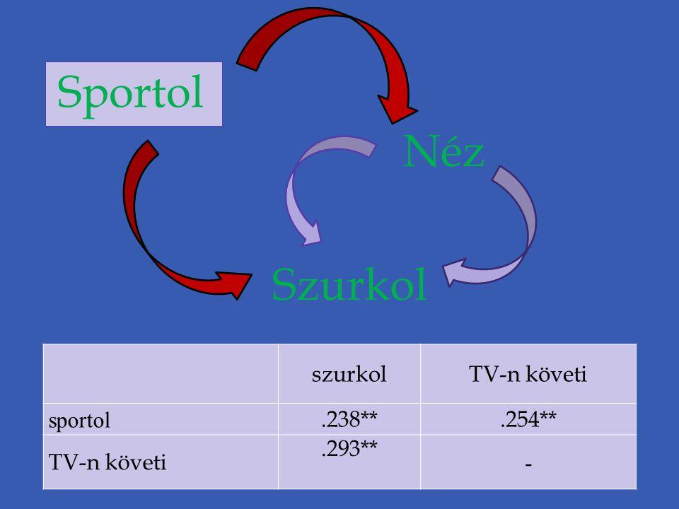 Sportol Szurkol Néz szurkolTV-n követi sportol.238**.254** TV-n követi.293** -