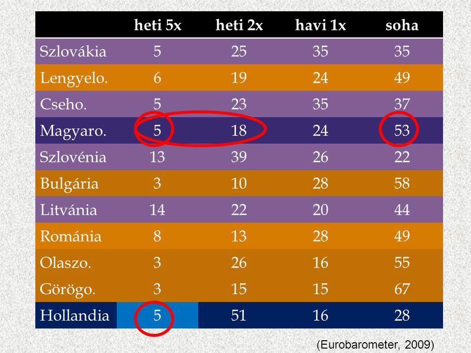 heti 5xheti 2xhavi 1xsoha Szlovákia52535 Lengyelo.6192449 Cseho.5233537 Magyaro.5182453 Szlovénia13392622 Bulgária3102858 Litvánia14222044 Románia8132