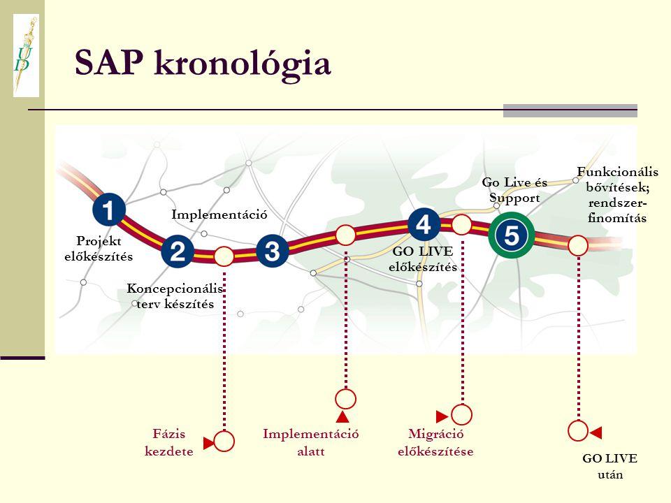 SAP kronológia Projekt előkészítés Koncepcionális terv készítés Implementáció GO LIVE előkészítés Go Live és Support Funkcionális bővítések; rendszer-