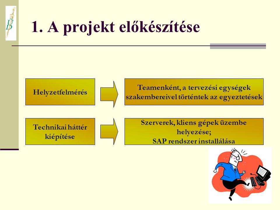 1. A projekt előkészítése Helyzetfelmérés Teamenként, a tervezési egységek szakembereivel történtek az egyeztetések Technikai háttér kiépítése Szerver