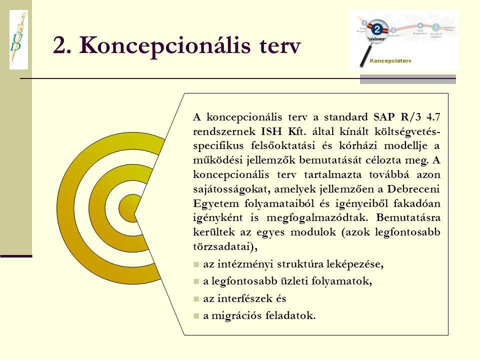 2. Koncepcionális terv A koncepcionális terv a standard SAP R/3 4.7 rendszernek ISH Kft. által kínált költségvetés- specifikus felsőoktatási és kórház