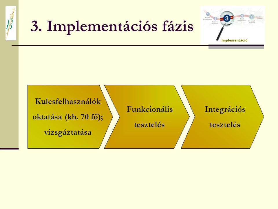 3. Implementációs fázis Kulcsfelhasználók oktatása (kb. 70 fő); vizsgáztatása Funkcionális tesztelés Integrációs tesztelés