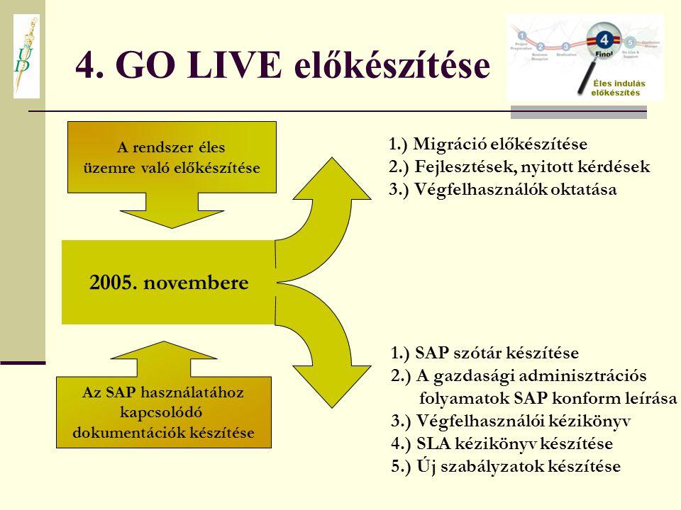 1.) Migráció előkészítése 2.) Fejlesztések, nyitott kérdések 3.) Végfelhasználók oktatása 1.) SAP szótár készítése 2.) A gazdasági adminisztrációs fol