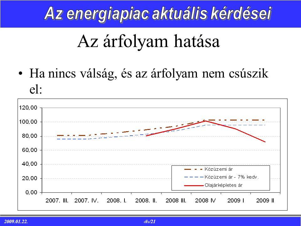 2009.01.22. 11/21 Az árfolyam hatása •Ha nincs válság, és az árfolyam nem csúszik el: