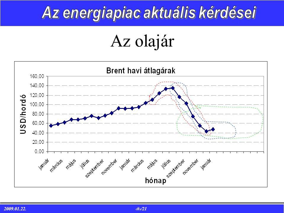 2009.01.22. 7/21 Az olajár