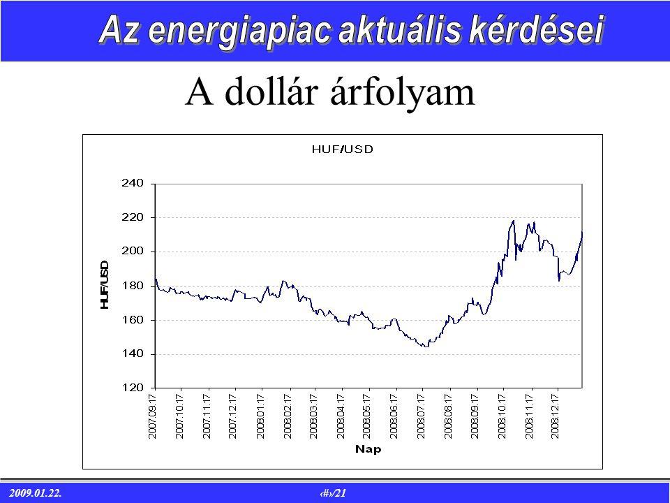 2009.01.22. 9/21 A dollár árfolyam