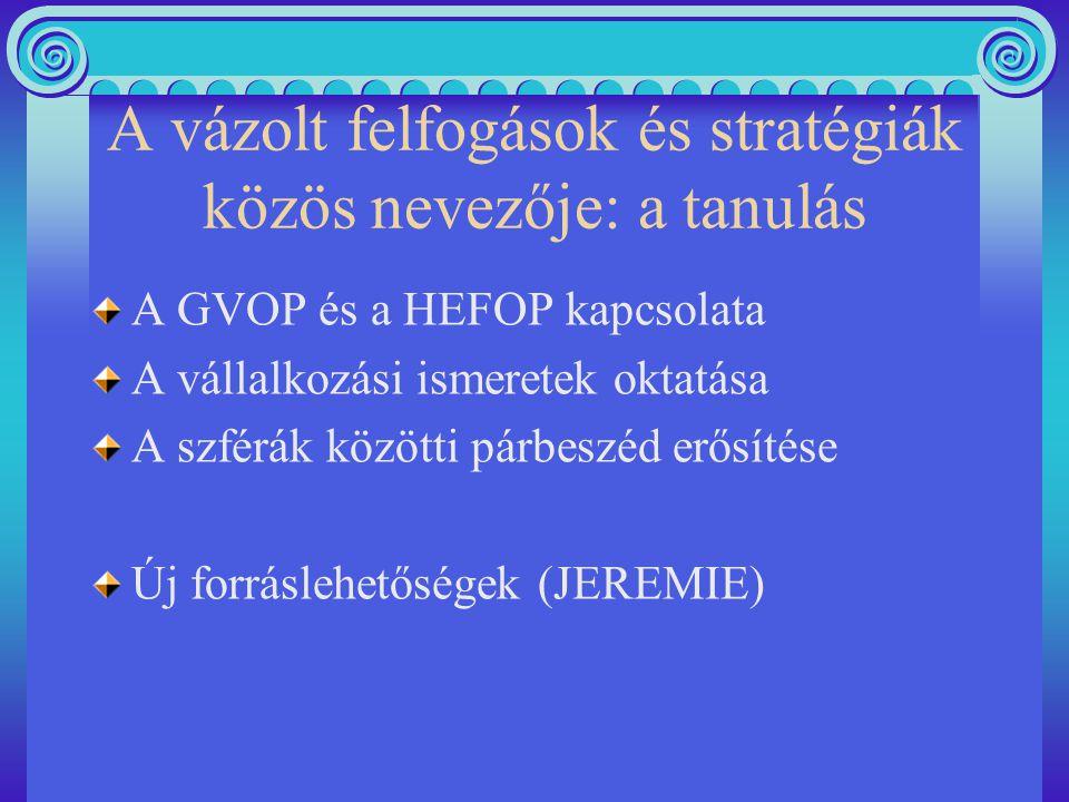 A vázolt felfogások és stratégiák közös nevezője: a tanulás A GVOP és a HEFOP kapcsolata A vállalkozási ismeretek oktatása A szférák közötti párbeszéd erősítése Új forráslehetőségek (JEREMIE)
