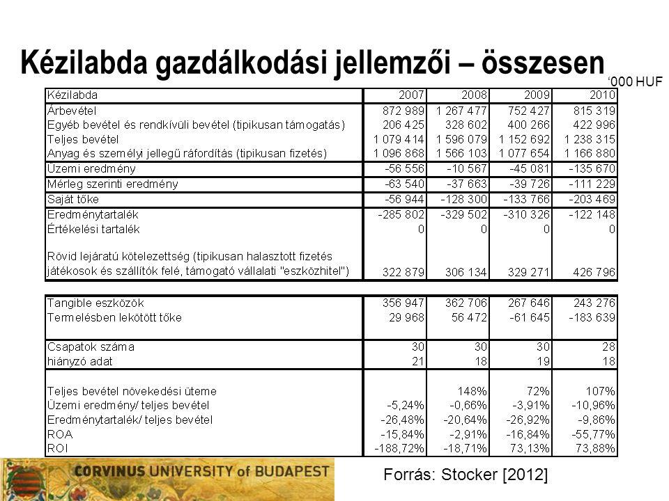 Kézilabda gazdálkodási jellemzői – összesen Forrás: Stocker [2012] '000 HUF