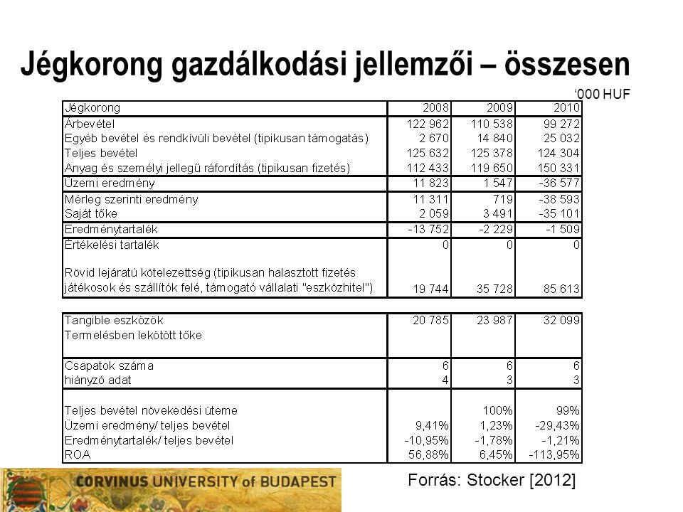 Jégkorong gazdálkodási jellemzői – összesen Forrás: Stocker [2012] '000 HUF