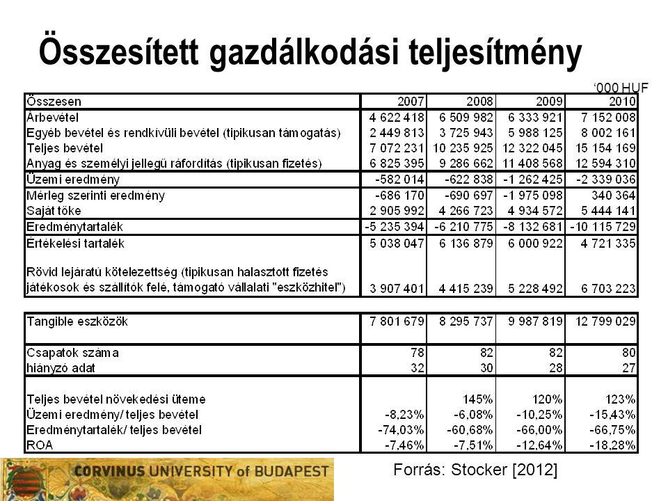 Összesített gazdálkodási teljesítmény Forrás: Stocker [2012] '000 HUF