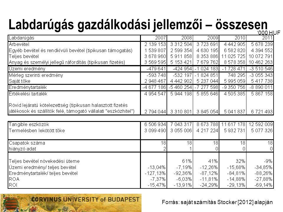 Labdarúgás gazdálkodási jellemzői – összesen Forrás: saját számítás Stocker [2012] alapján '000 HUF