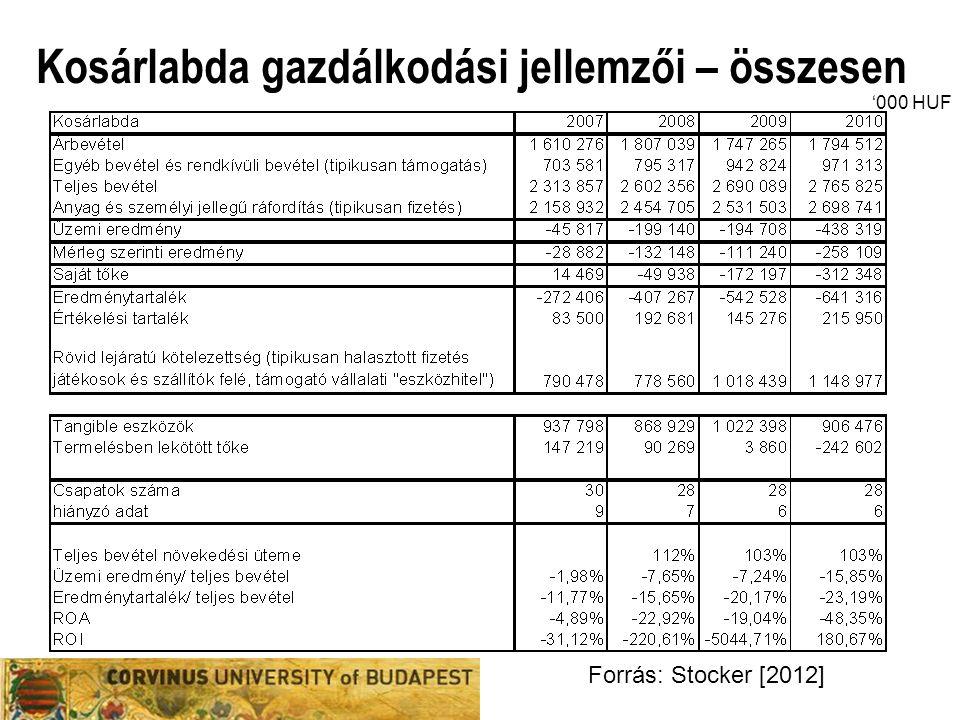 Kosárlabda gazdálkodási jellemzői – összesen Forrás: Stocker [2012] '000 HUF