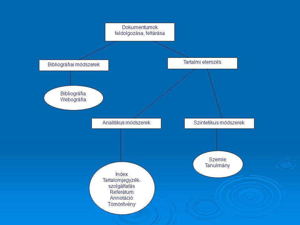 Dokumentumok feldolgozása, feltárása Bibliográfiai módszerek Tartalmi elemzés Analitikus módszerekSzintetikus módszerek Index Tartalomjegyzék- szolgál