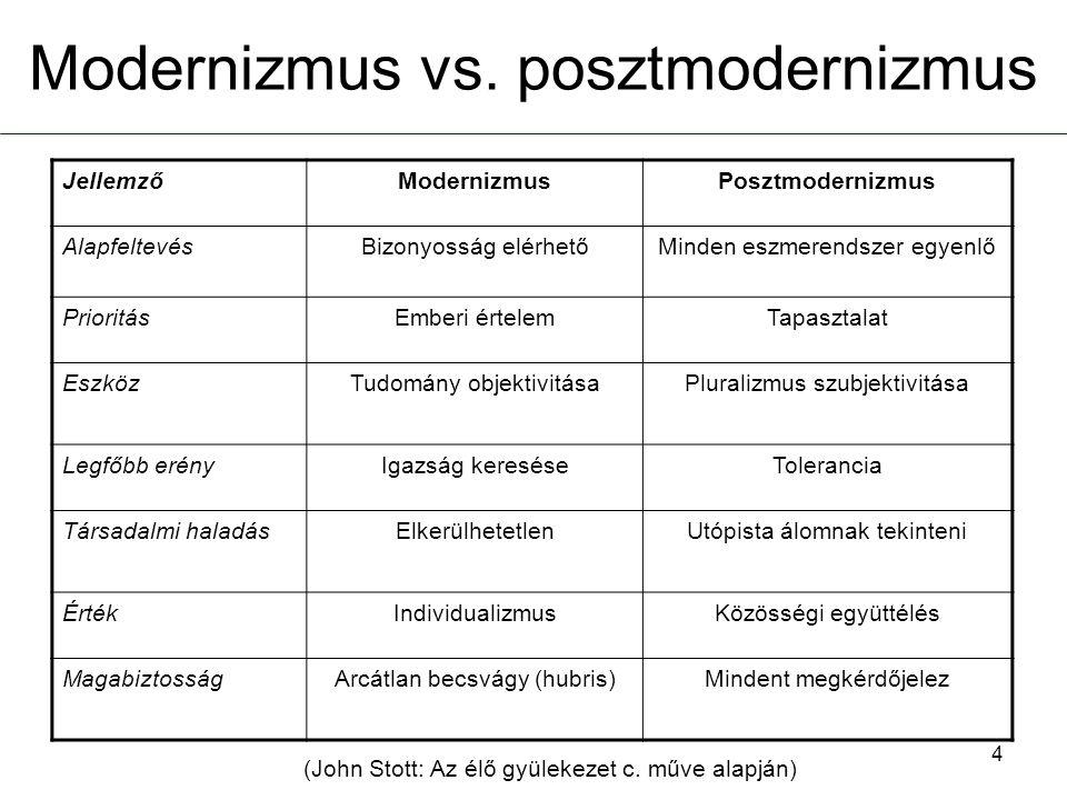 Modernizmus vs. posztmodernizmus JellemzőModernizmusPosztmodernizmus AlapfeltevésBizonyosság elérhetőMinden eszmerendszer egyenlő PrioritásEmberi érte