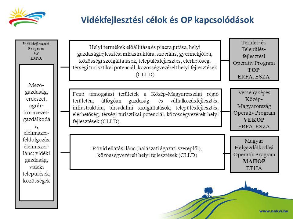 Terület- és Település- fejlesztési Operatív Program TOP ERFA, ESZA Helyi termékek előállítása és piacra jutása, helyi gazdaságfejlesztési infrastruktú