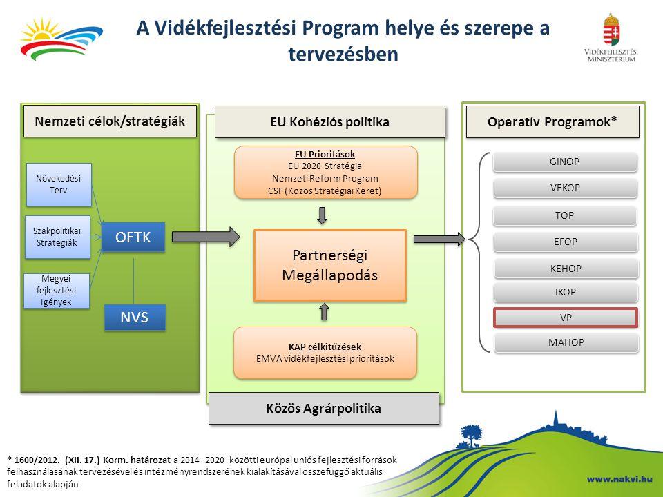 A Vidékfejlesztési Program helye és szerepe a tervezésben Nemzeti célok/stratégiák EU Kohéziós politika Operatív Programok* Szakpolitikai Stratégiák M