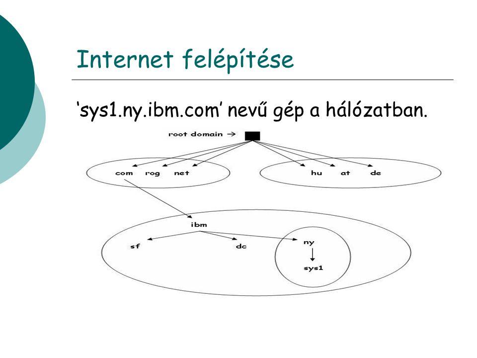 Internet felépítése 'sys1.ny.ibm.com' nevű gép a hálózatban.