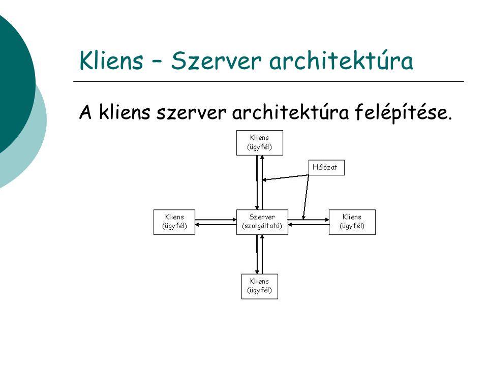 Kliens – Szerver architektúra A kliens szerver architektúra felépítése.