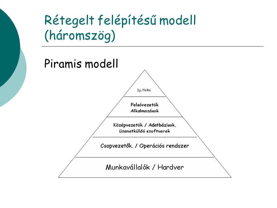 Rétegelt felépítésű modell (háromszög) Piramis modell