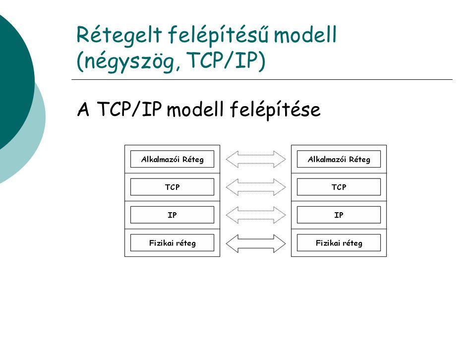 Rétegelt felépítésű modell (négyszög, TCP/IP) A TCP/IP modell felépítése