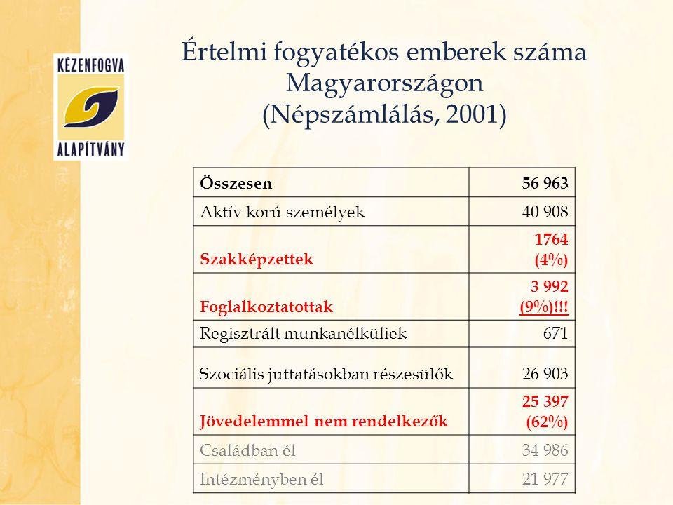 Értelmi fogyatékos emberek száma Magyarországon (Népszámlálás, 2001) Összesen56 963 Aktív korú személyek40 908 Szakképzettek 1764 (4%) Foglalkoztatott