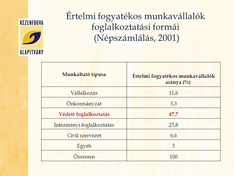 Értelmi fogyatékos munkavállalók foglalkoztatási formái (Népszámlálás, 2001) Munkáltató típusa Értelmi fogyatékos munkavállalók aránya (%) Vállalkozás