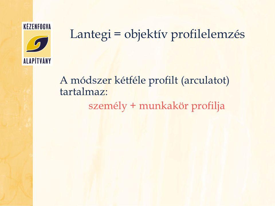 Lantegi = objektív profilelemzés A módszer kétféle profilt (arculatot) tartalmaz: személy + munkakör profilja