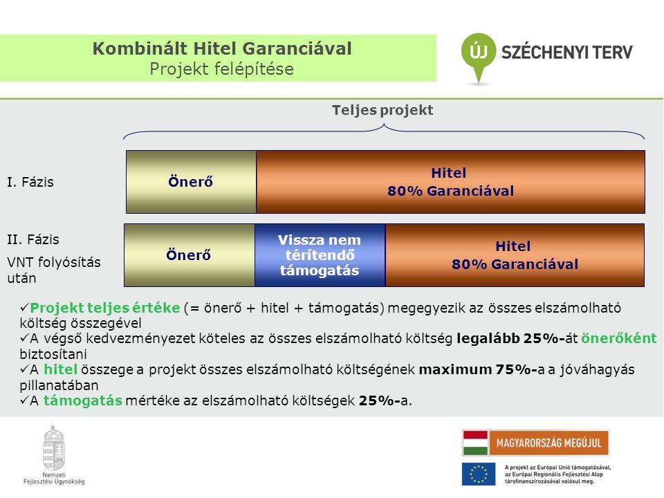 Kombinált Hitel Garanciával Projekt felépítése Önerő Vissza nem térítendő támogatás Hitel 80% Garanciával 14 Teljes projekt Önerő Hitel 80% Garanciáva