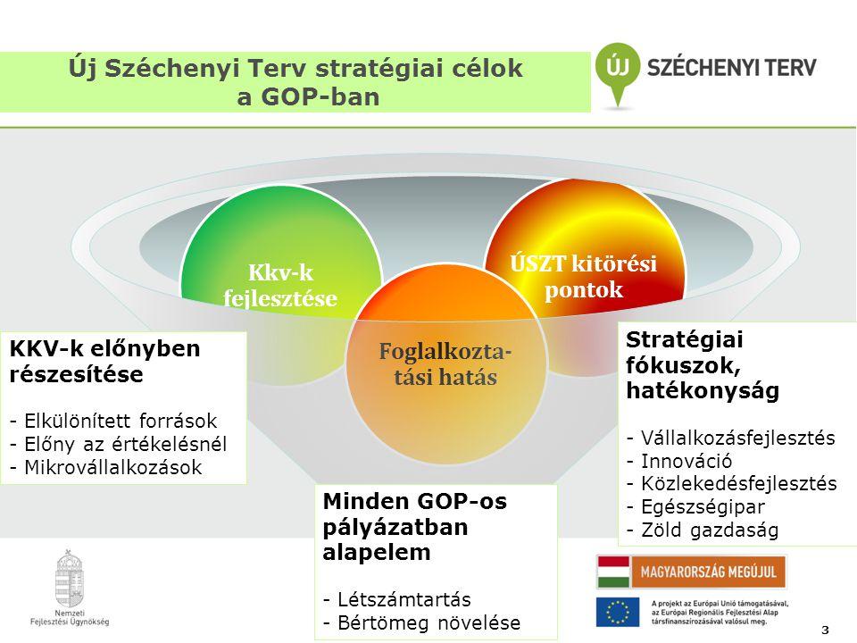 ÚSZT kitörési pontok Kkv-k fejlesztése Foglalkozta- tási hatás Új Széchenyi Terv stratégiai célok a GOP-ban 3 Minden GOP-os pályázatban alapelem - Lét