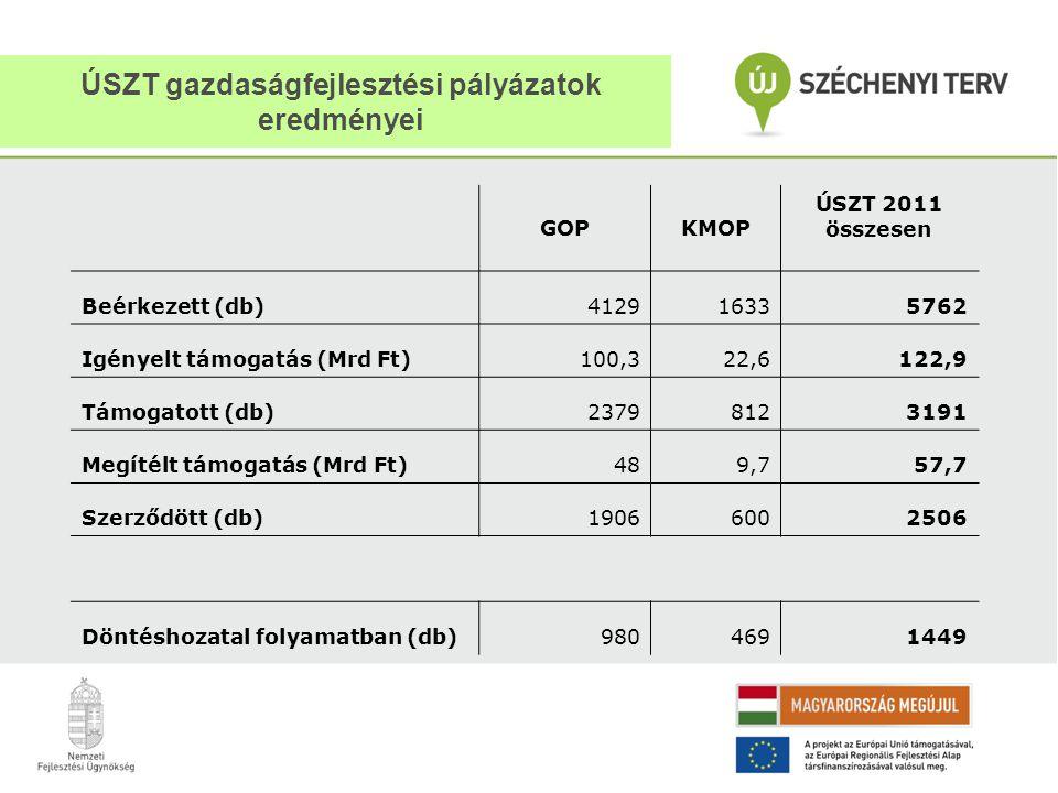 ÚSZT gazdaságfejlesztési pályázatok eredményei GOPKMOP ÚSZT 2011 összesen Beérkezett (db)412916335762 Igényelt támogatás (Mrd Ft)100,322,6122,9 Támoga
