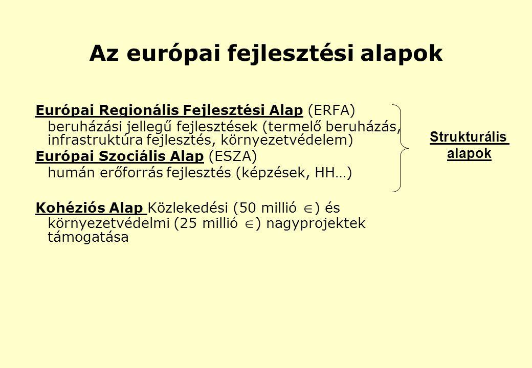 Az európai fejlesztési alapok Európai Regionális Fejlesztési Alap (ERFA) beruházási jellegű fejlesztések (termelő beruházás, infrastruktúra fejlesztés, környezetvédelem) Európai Szociális Alap (ESZA) humán erőforrás fejlesztés (képzések, HH…) Kohéziós Alap Közlekedési (50 millió  ) és környezetvédelmi (25 millió  ) nagyprojektek támogatása Strukturális alapok