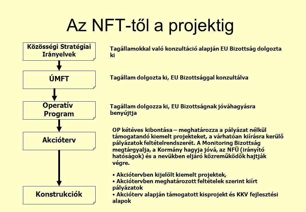 Az NFT-től a projektig Közösségi Stratégiai Irányelvek ÚMFT Operatív Program Akcióterv Konstrukciók Tagállamokkal való konzultáció alapján EU Bizottság dolgozta ki Tagállam dolgozta ki, EU Bizottsággal konzultálva Tagállam dolgozza ki, EU Bizottságnak jóváhagyásra benyújtja OP kétéves kibontása – meghatározza a pályázat nélkül támogatandó kiemelt projekteket, a várhatóan kiírásra kerülő pályázatok feltételrendszerét.