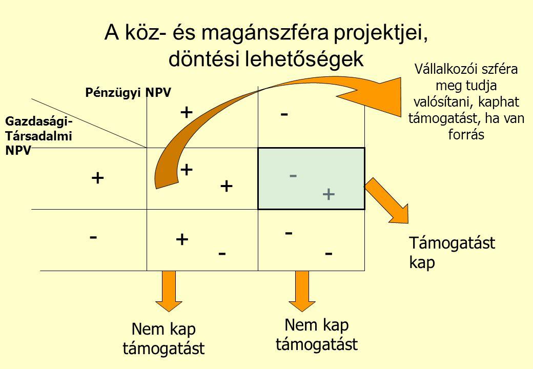 Kötelezően csatolandó mellékletek: 1.sz. melléklet A Projekt elszámolható költségei 2.