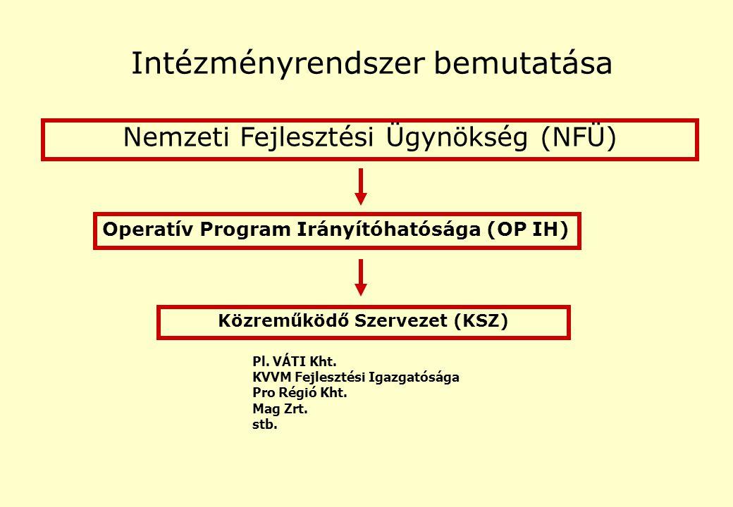 Közreműködő Szervezet (KSZ) Nemzeti Fejlesztési Ügynökség (NFÜ) Operatív Program Irányítóhatósága (OP IH) Intézményrendszer bemutatása Pl.