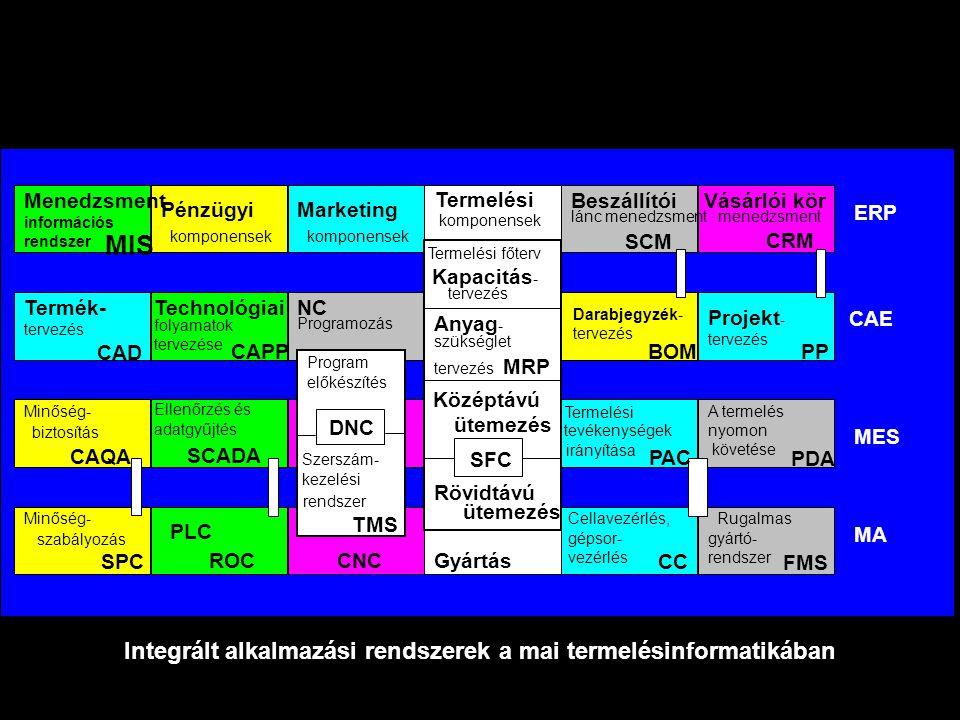 Vállalati modellSzámítógépes alkalmazások Vállalati funkcionális modellek és számítógépes alkalmazási területek Termelés tervezés Üzleti folyamatok, vállalatirányítás Termék- tervezés Techno- lógiai folyamat- tervezés Termelési folyamatok, gyártásirányítás Integrált vállalatirányítási rendszer ERP Termék- tervező rendszer CAD Folyamat- tervező- rendszer CAPP Termelésirányító és végrehajtó rendszer MES Termelés- tervezés Termelés- tervező rendszer PPS