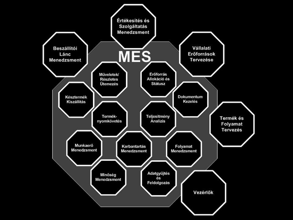 A MES informatikai környezete MES – Valós idejű gyártásirányítás SSM – Értékesítés és szolgáltatás menedzsment SCM – Beszállítói lánc menedzsment ERP – Vállalati erőforrások tervezése P/PE – Termék- és folyamat- fervezés Controls – Vezérlők (PLC, CNC, DC, MC, RC, …)