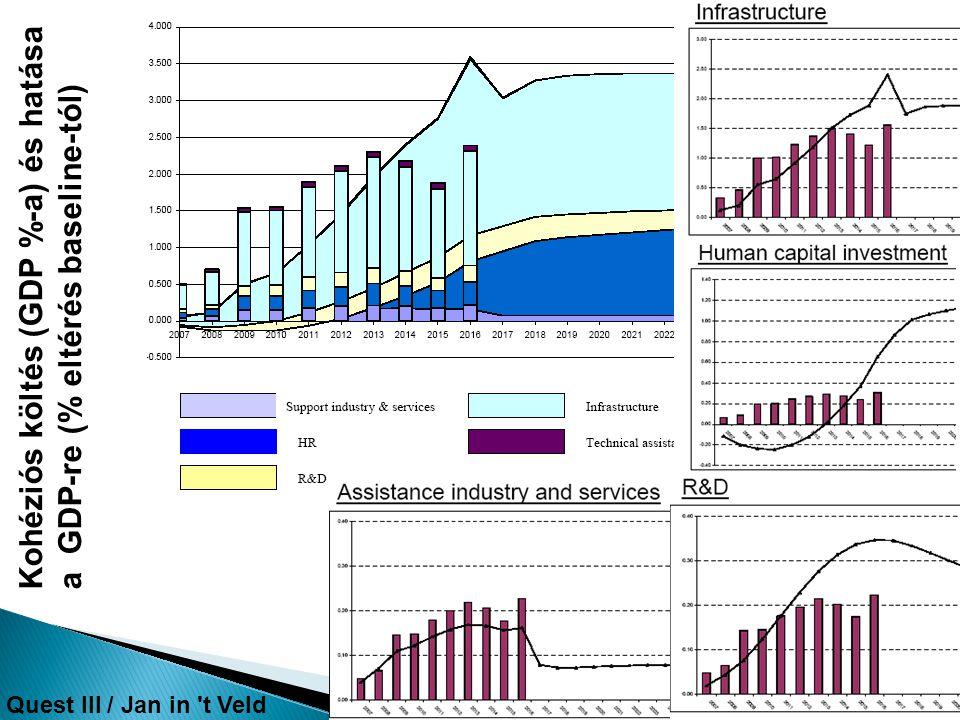 Kohéziós költés (GDP %-a) és hatása a GDP-re (% eltérés baseline-tól) Quest III / Jan in 't Veld