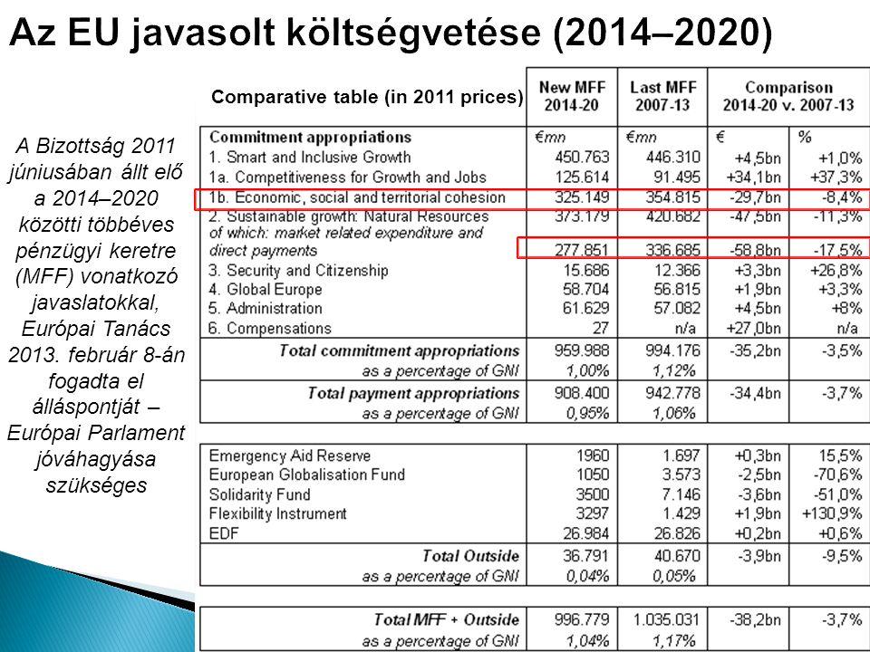 Az EU javasolt költségvetése (2014–2020) A Bizottság 2011 júniusában állt elő a 2014–2020 közötti többéves pénzügyi keretre (MFF) vonatkozó javaslatok