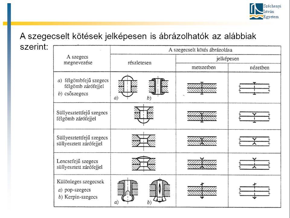 Forrasztás Célja: mechanikus vagy elektromos kapcsolat létrehozása két vagy több alkatrész között.