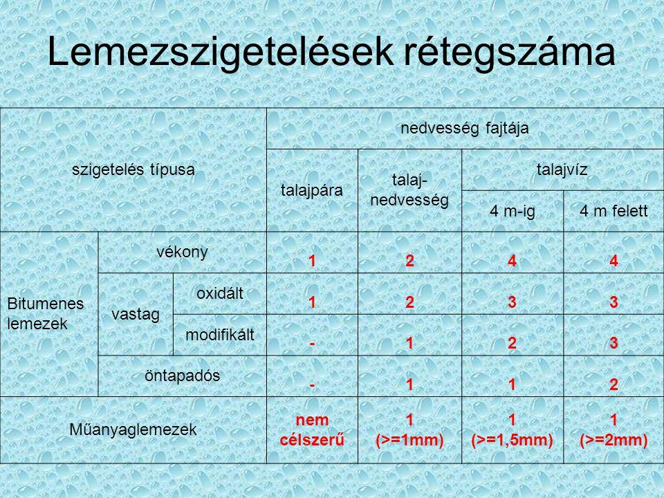 Lemezszigetelések rétegszáma szigetelés típusa nedvesség fajtája talajpára talaj- nedvesség talajvíz 4 m-ig4 m felett Bitumenes lemezek vékony 1244 va