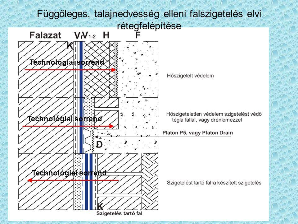 Függőleges, talajnedvesség elleni falszigetelés elvi rétegfelépítése Technológiai sorrend