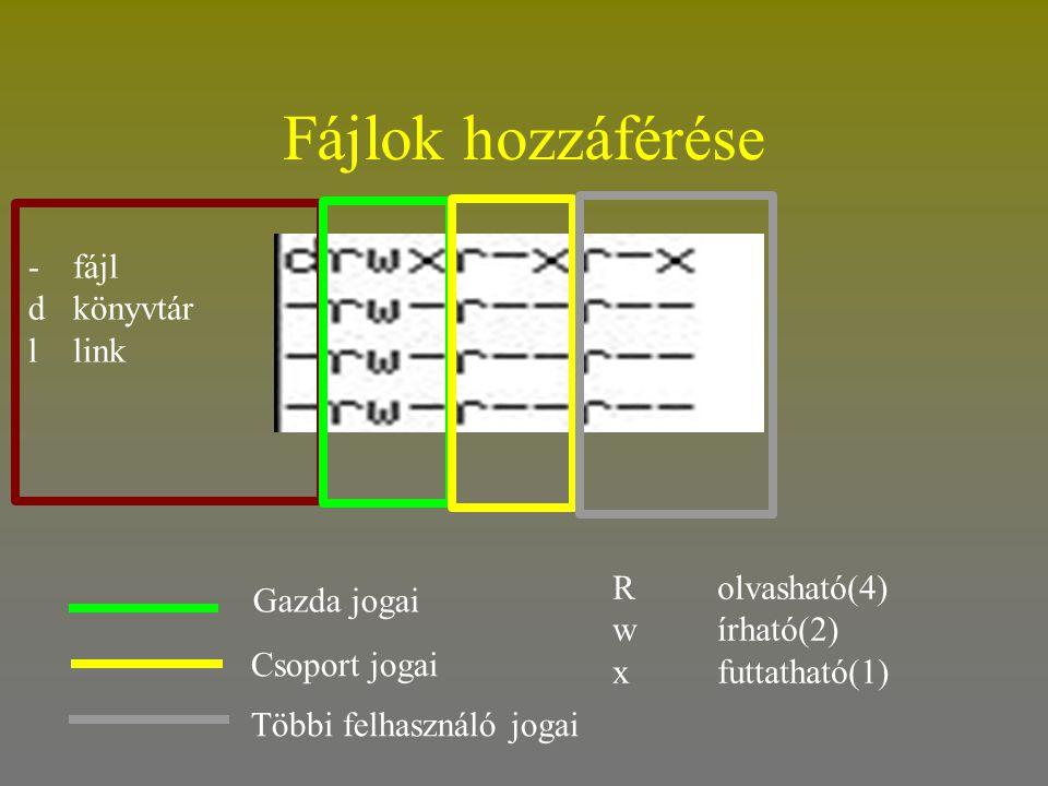 Fájlok hozzáférése -fájl d könyvtár llink Gazda jogai Csoport jogai Többi felhasználó jogai Rolvasható(4) wírható(2) xfuttatható(1)