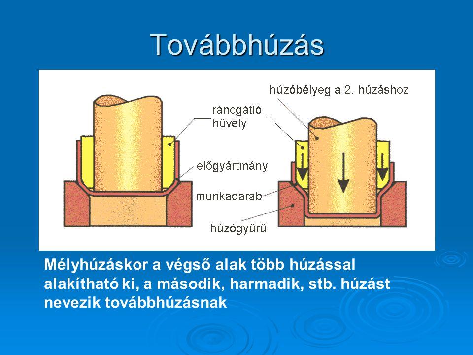 Továbbhúzás Mélyhúzáskor a végső alak több húzással alakítható ki, a második, harmadik, stb.