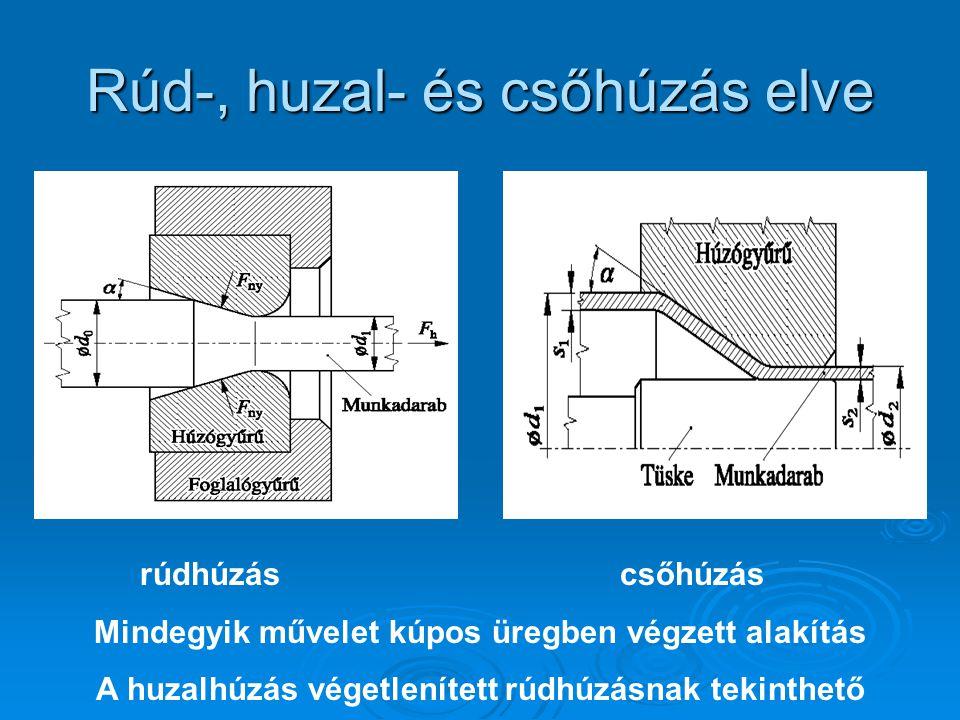 Rúd-, huzal- és csőhúzás elve rúdhúzáscsőhúzás Mindegyik művelet kúpos üregben végzett alakítás A huzalhúzás végetlenített rúdhúzásnak tekinthető