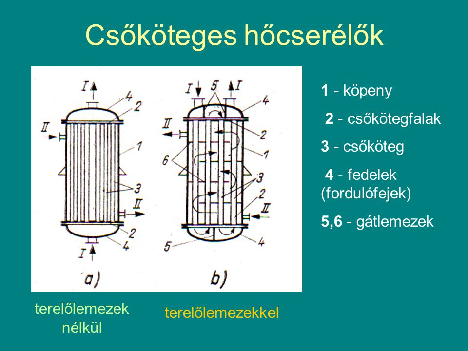 Csőköteges hőcserélők terelőlemezek nélkül terelőlemezekkel 1 - köpeny 2 - csőkötegfalak 3 - csőköteg 4 - fedelek (fordulófejek) 5,6 - gátlemezek